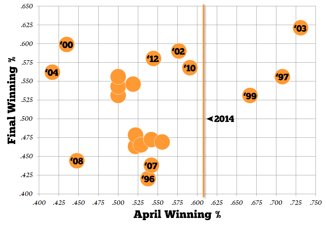 Sf-giants-winning-percentage-april-vs-final__1__medium