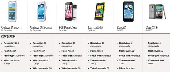 spec sheet the wildest ideas about smartphone cameras