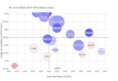 St._louis_blues_2013-2014_player_usage__6__medium