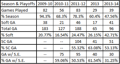Brodeur_ga_5_yrs_reg_playoffs_chart