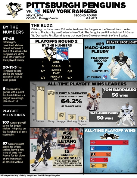 Infograph_notes_-_5_5_14_at_nyr_-_game_3_medium