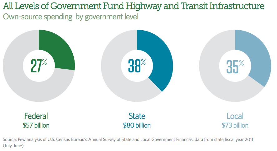 Transportation_funding