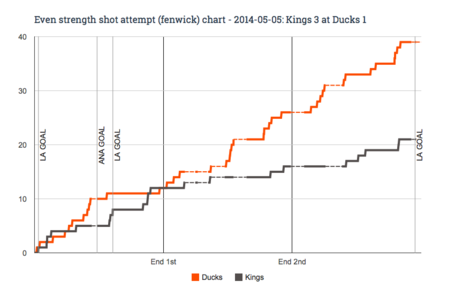 Ev_fenwick_chart_for_2014-05-05_kings_3_at_ducks_1_medium
