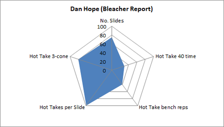 Dan_hope_spider_chart_medium