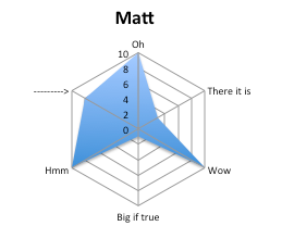 Matt_spider_chart_medium
