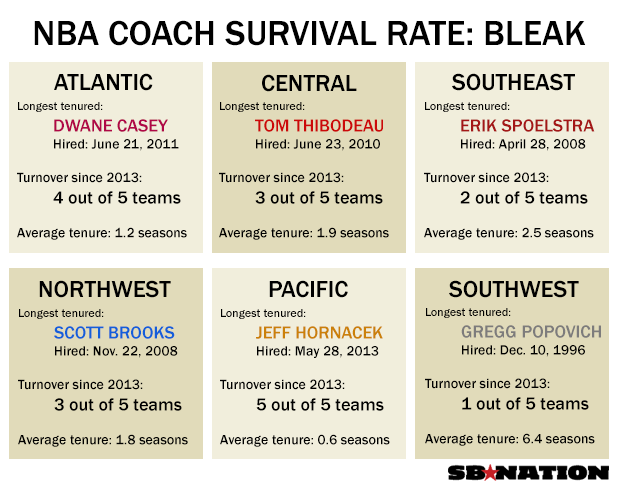 Coach-Survival-Rate.png