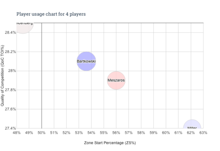 Player_usage_chart_-_4_players_medium