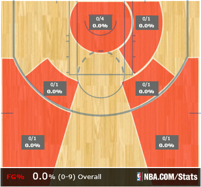 Deron_shot_chart_medium