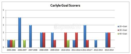 Goals_-_carlyle_medium