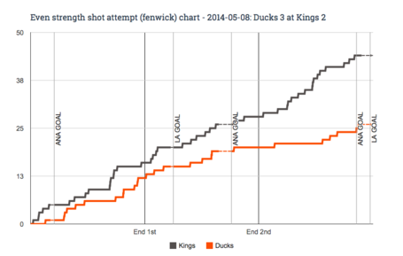 Ev_fenwick_chart_for_2014-05-08_ducks_3_at_kings_2_medium