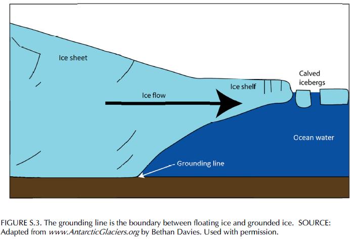 Antarctic-ice-grounding-line