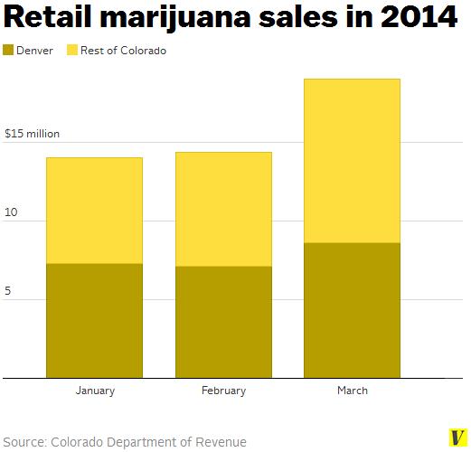 The 14 Most Shocking Colorado Crimes Of April: Since Denver Legalized Pot Sales, Revenue Is Up And Crime