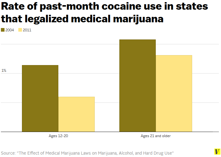 an analysis of the legalization of the use of marijuana in america As past pew research center surveys have found, hispanics are less supportive of legalizing marijuana than are whites or blacks hispanics are divided – 49% say the use of marijuana should be illegal, while 46% say it should be legal identical majorities of whites and blacks (59% each) favor marijuana legalization.