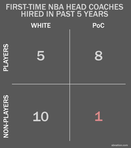 Nba-coach-chart-five-years_medium