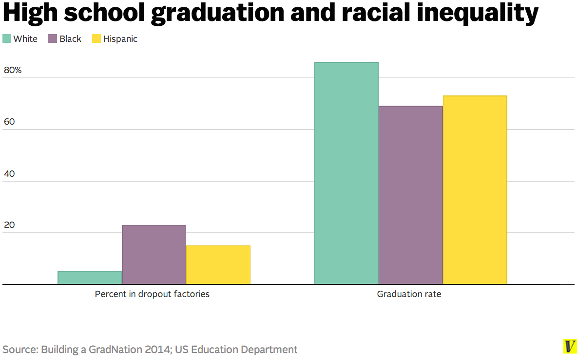 racial inequalities People of color are more likely than whites to experience economic disadvantage that is compounded by racial inequality these forces erode economic and social .