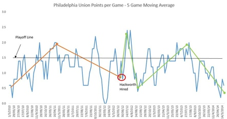 Union_history_ppg_5_game_moving_average_medium