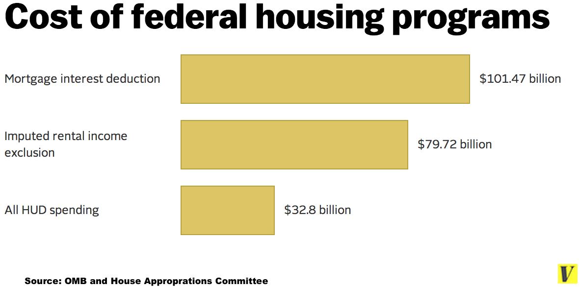 Housingprograms