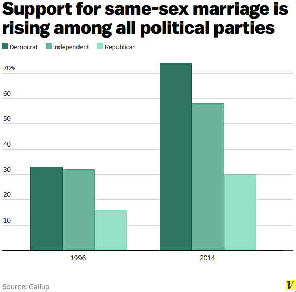Same sex marriage charts
