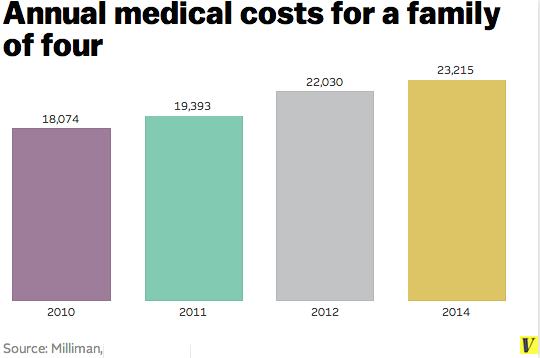 Medical_costs