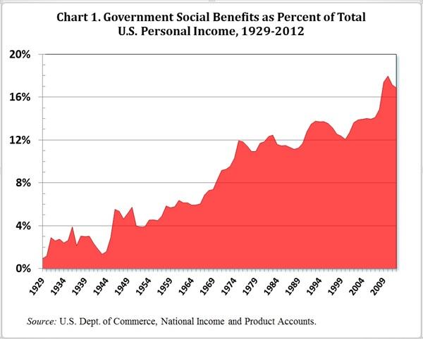 Figure1_govt_social_benefits_personal_income_burtless