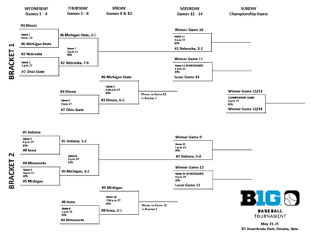 2014bigtentourneybracket_medium