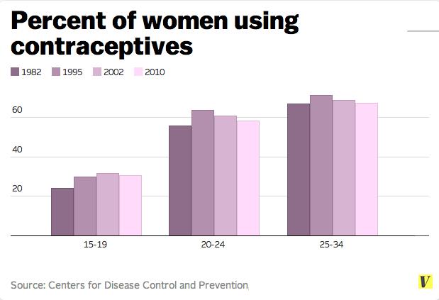 Les adolescentes utilisent des contraceptifs