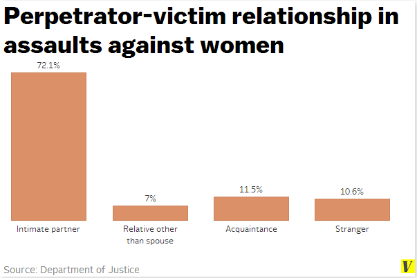 understanding what drives many women to murder their spouses Boredom or not finding fulfillment at home is the main cause men view cheating differently than women but the underlying causes are the same men tend to stray more easily than women due to the fact that men don't need emotional reasons to cheat.