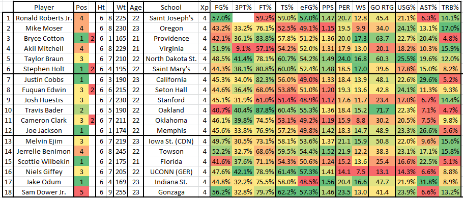 Nba_draft_2014_-_utah_jazz_workout_3_-_statistics_other