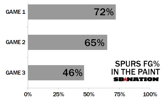 Spurs-paint-chart