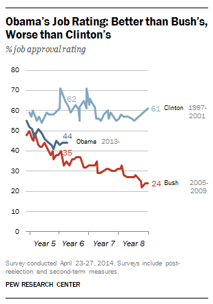 Ft_obama_bush_clinton_ratings