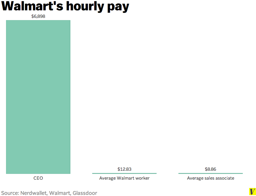 HOW MUCH DOES WALMART PAY PER HOUR