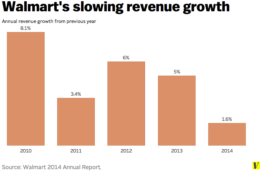 Everything you need to know about Walmart, in nine charts - Vox