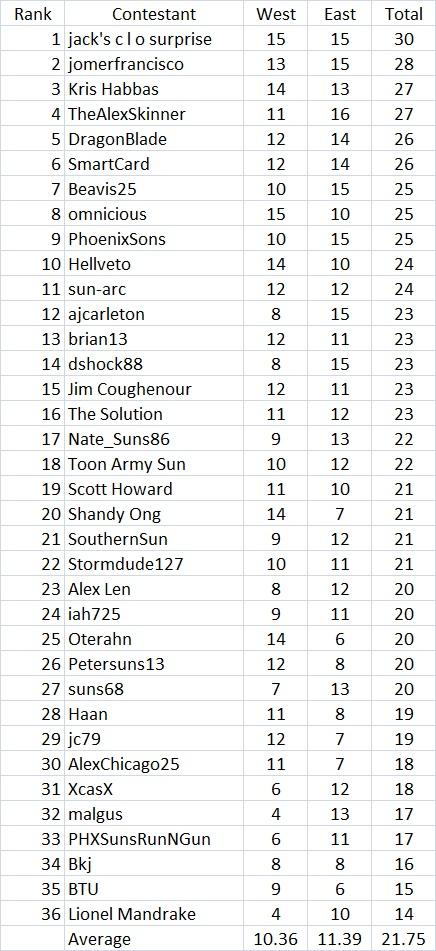 Playoff_ranking_6.5.14_medium
