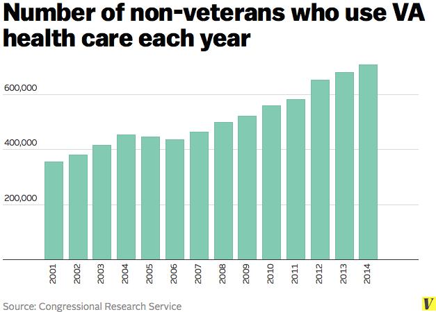 Non-veterans_va_health_care