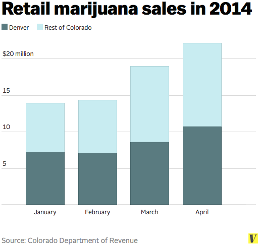 Retail_marijuana_sales_2014