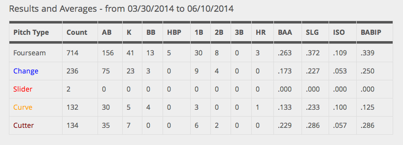 2014.06.10_--_wacha_--_batter_stats_by_pitch_type
