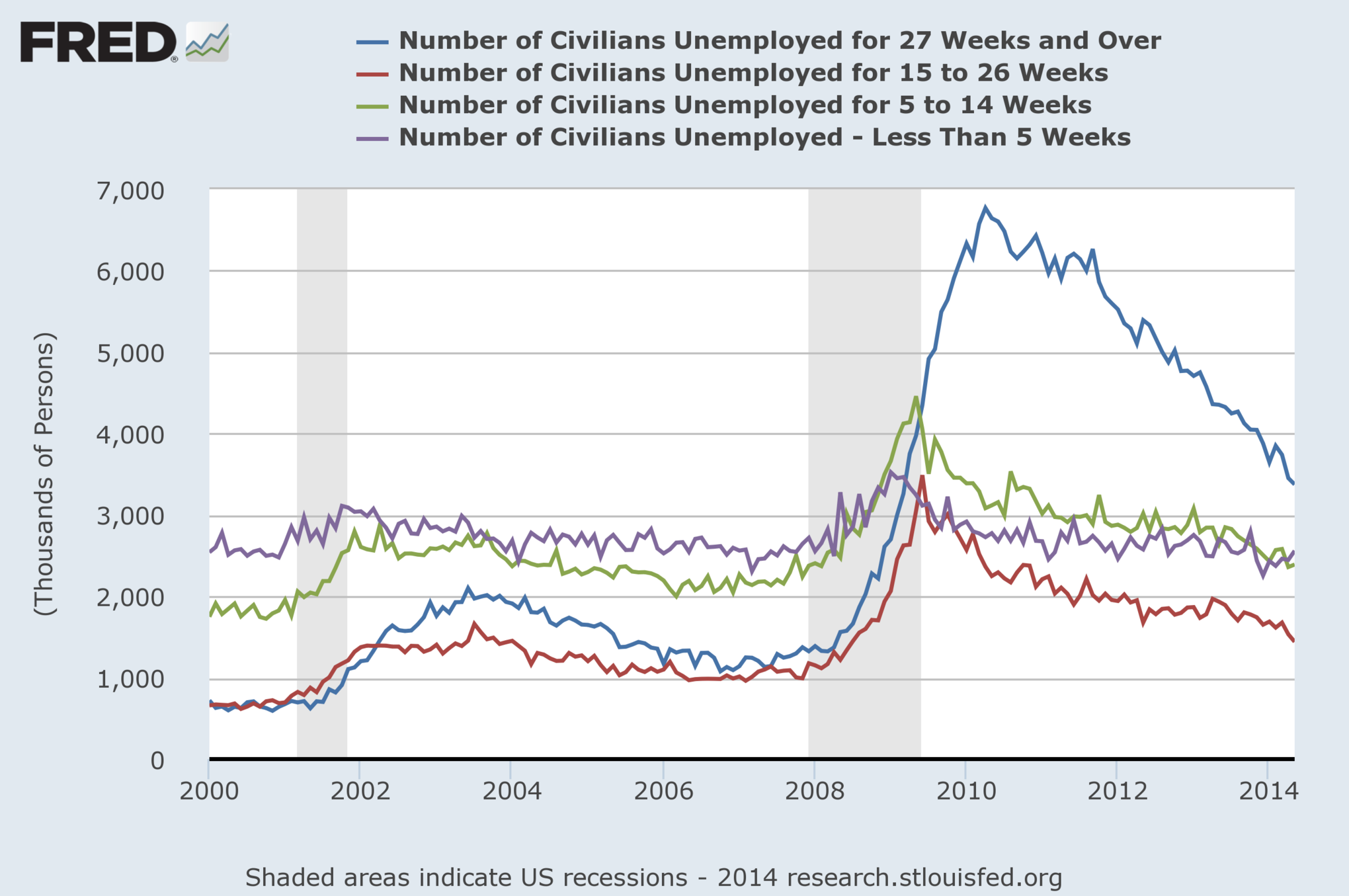 We're staying unemployed for an unusually, terribly long amount of time.
