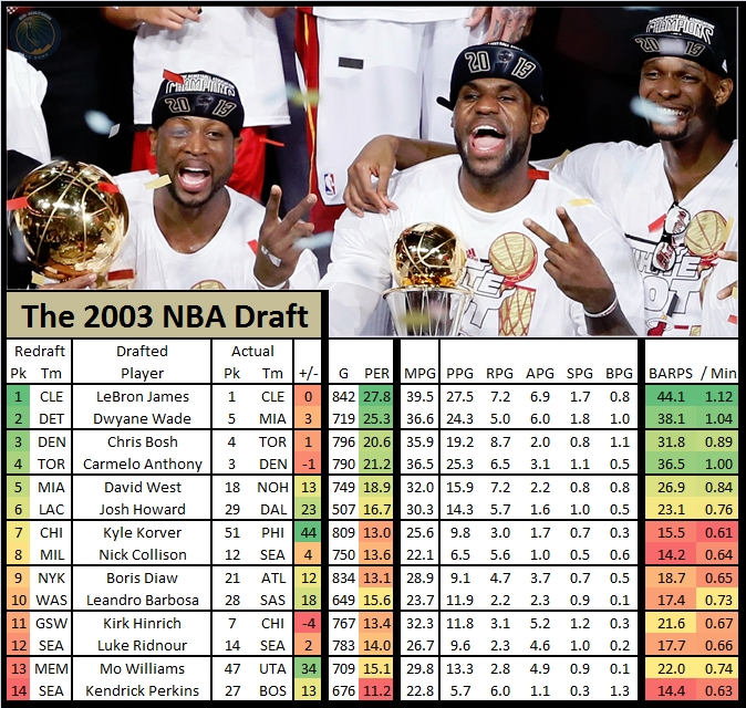 Nba_draft_redraft_-_2003_lebron_james