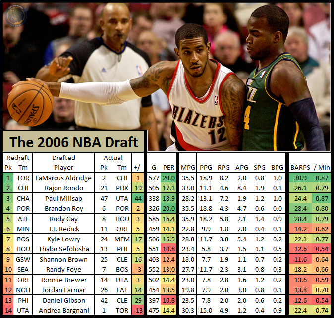 Nba_draft_redraft_-_2006_lamarcus_aldridge