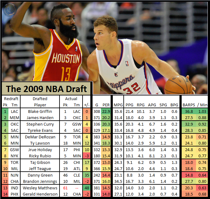 the draft class of 2009 is fairly underrated