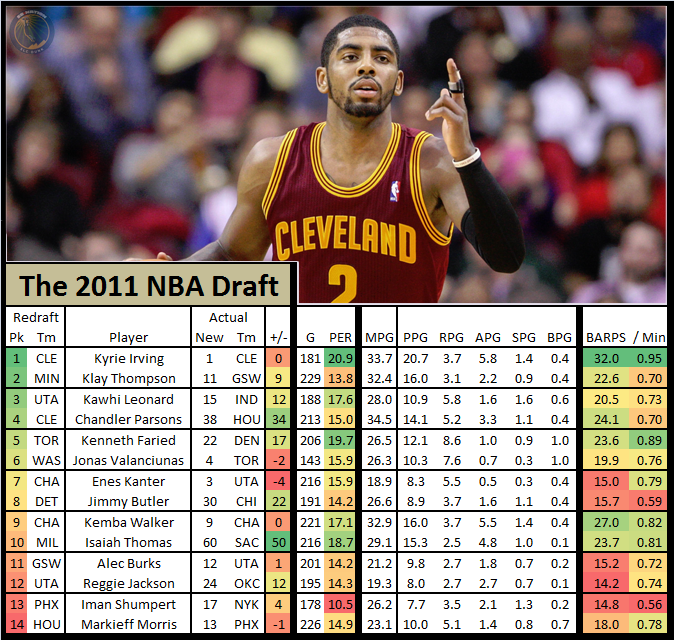 Nba_draft_redraft_-_2011_kyrie_irving
