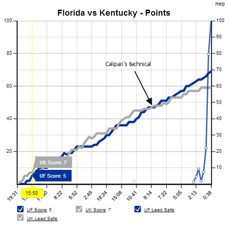 Florida-kentucky_game_flow_medium