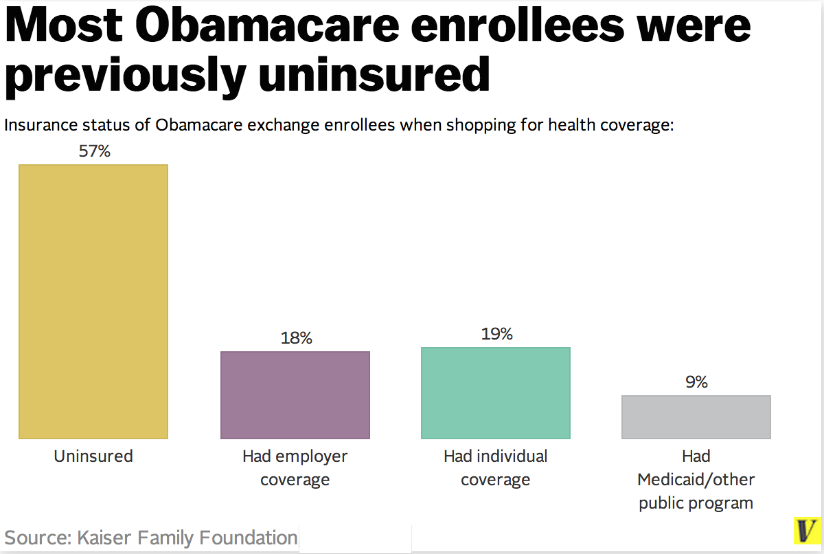 survey: 57 percent of obamacare enrollees were previously uninsured