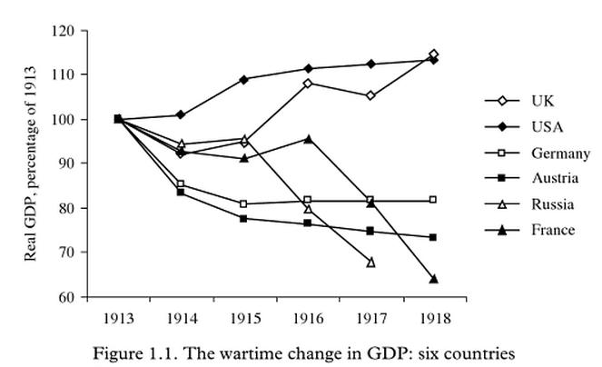 The war devastated European economies