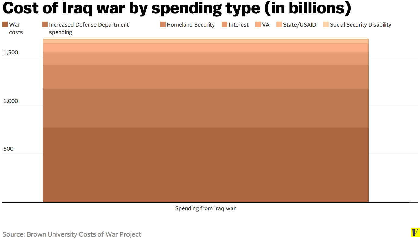 Cost_of_iraq_war_by_spending_type__in_billions_