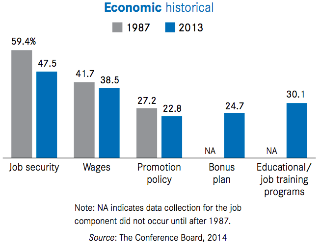 1 we have less job security - Reasons Why People Hate Their Jobs
