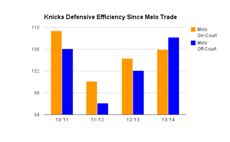Melo_on-off_defensive_numbers_medium