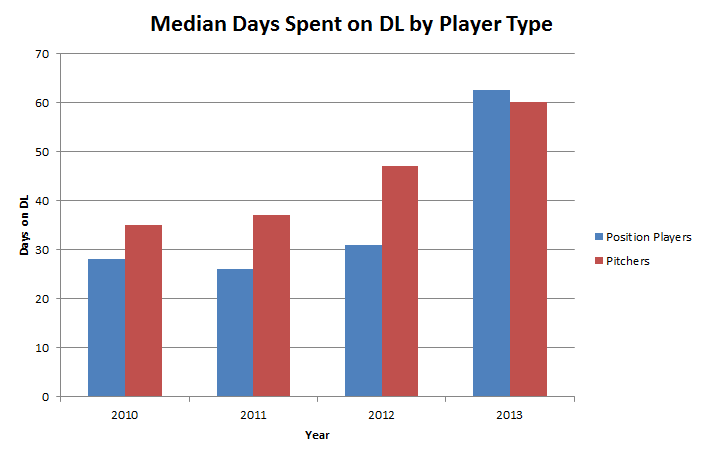 Median_dl_days
