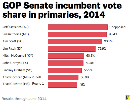 Gop_senate_primaries_2014