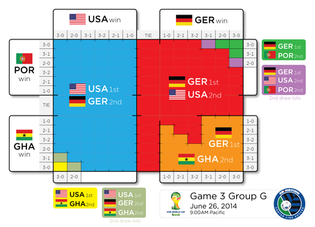 USA World Cup outcomes